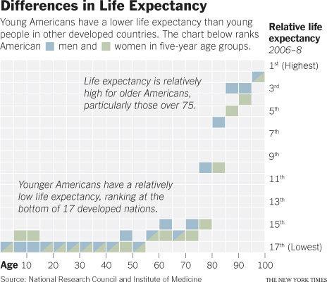 us_life_expectancy_lowest.jpg