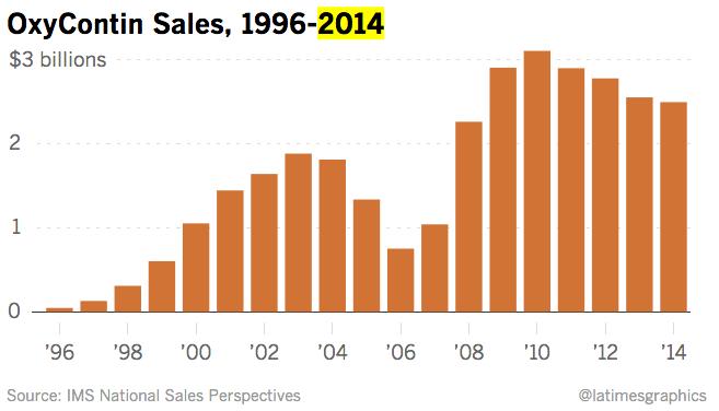 OxyContin Sales IMS data