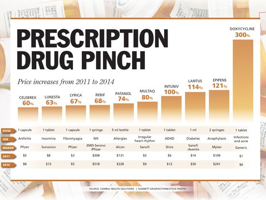 Source: Cambia Health Gannett graphics