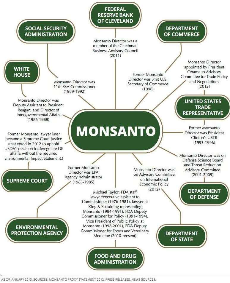 monsanto-throughtout-government