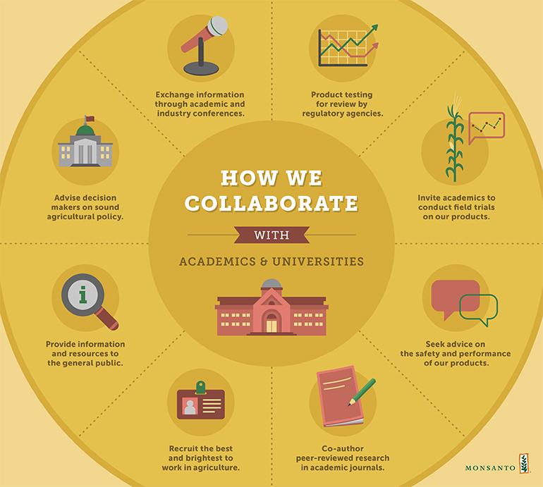 How Monsanto works with academics