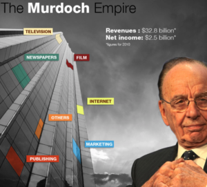 Murdoch Empire AHRP