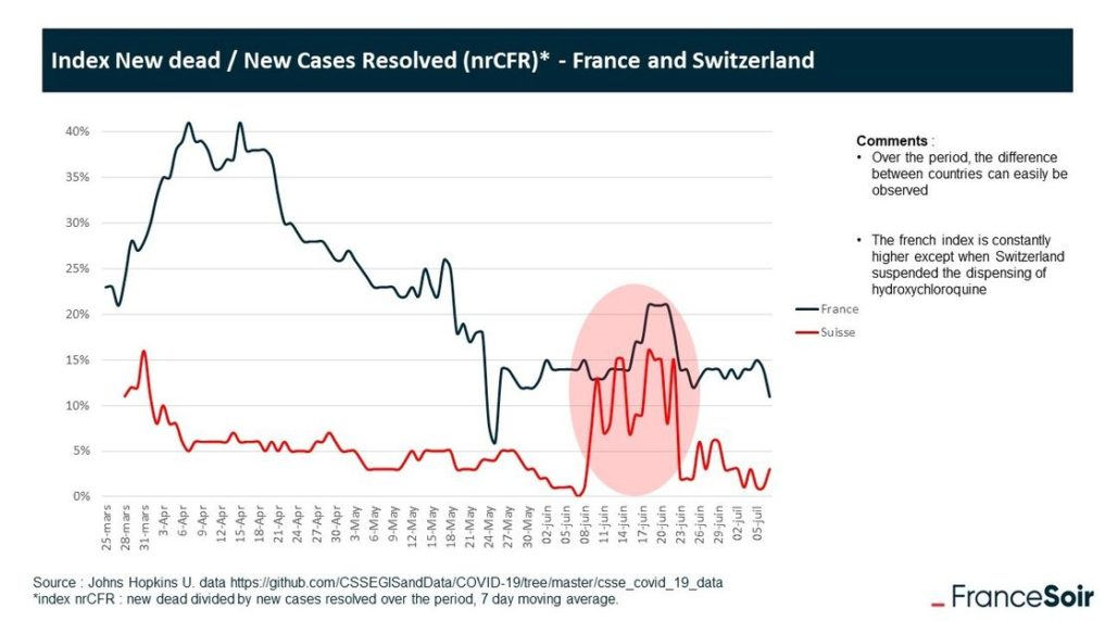 Covid-Deaths_Swiss_French-1017x572 COVID Lies: How a False Narrative Was Created & Sustained for Six Months